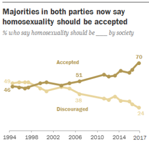 pew gay acceptance trends