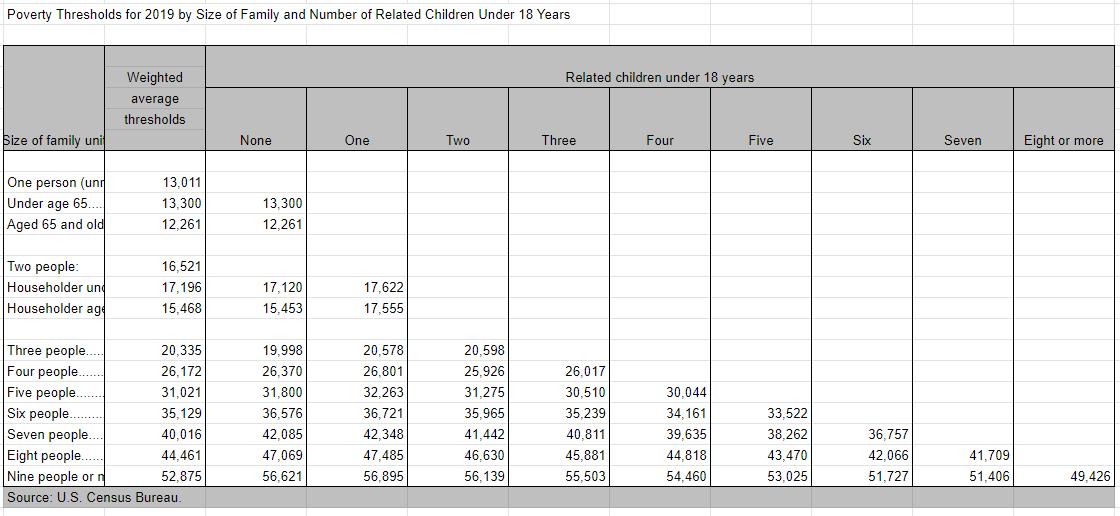 poverty level US Census
